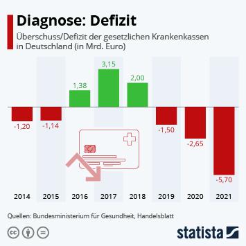 Infografik: Diagnose: Defizit | Statista