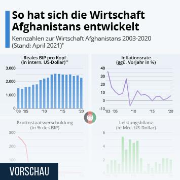 Infografik: So hat sich die Wirtschaft Afghanistans entwickelt   Statista