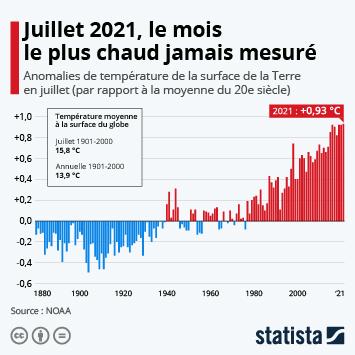 Lien vers Juillet 2021, le mois le plus chaud jamais mesuré sur Terre Infographie