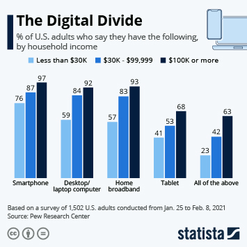 Infographic: The Digital Divide | Statista
