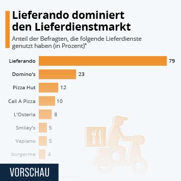 Infografik: Lieferando dominiert den Lieferdienstmarkt   Statista