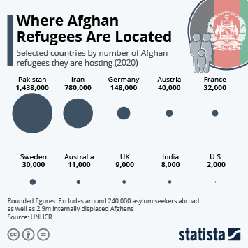 Infographic: Where Afghan Refugees Are Located | Statista