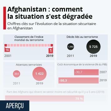 Infographie: Afghanistan : comment la situation sécuritaire s'est dégradée | Statista