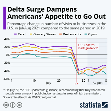 Infographic: Delta Surge Dampens Americans' Appetite to Go Out   Statista