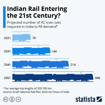 Infographic: Indian Rail Entering the 21st Century?   Statista