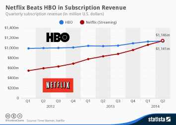 Infographic: Netflix Beats HBO in Subscription Revenue | Statista