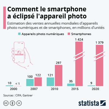 Lien vers Comment le smartphone a éclipsé l'appareil photo Infographie