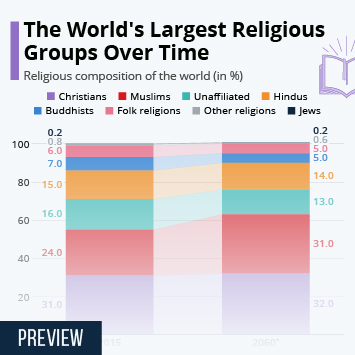 Infographic: The World's Largest Religious Groups Over Time | Statista