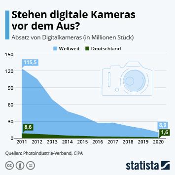 Infografik: Stehen digitale Kameras vor dem Aus?   Statista