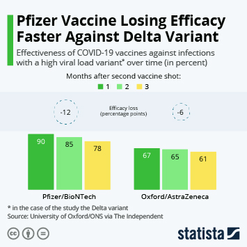 Infographic: Pfizer Losing Efficacy Faster Against Delta Variant | Statista