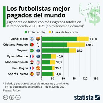 Infografía: Los jugadores de fútbol mejor pagados del mundo | Statista