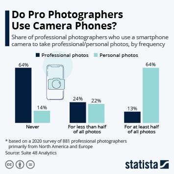 Infographic: Do Pro Photographers Use Camera Phones? | Statista