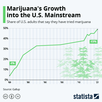 Infographic: Marijuana's Growth into the U.S. Mainstream   Statista