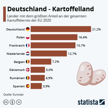 Infografik: Deutschland – Kartoffelland   Statista
