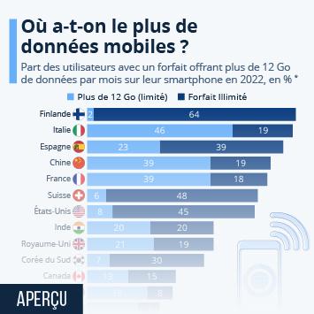 Infographie: Dans quels pays a-t-on le plus de données mobiles ? | Statista