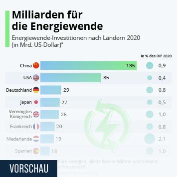 Infografik: Milliarden für die Energiewende | Statista