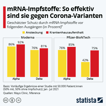 Link zu So effektiv sind mRNA-Impfstoffe gegen Corona-Varianten Infografik