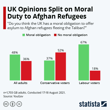 Infographic: UK Opinions Split on Moral Duty to Afghan Refugees | Statista