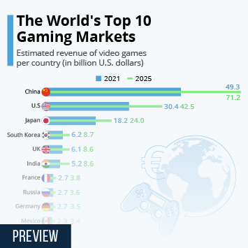 Link to Video gaming market leaders Infographic - The World's Top 10 Gaming Markets Infographic