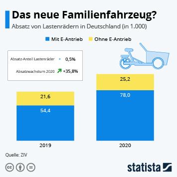 Infografik - Das neue Familienfahrzeug?