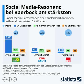 Infografik: Social Media-Resonanz bei Baerbock am stärksten | Statista