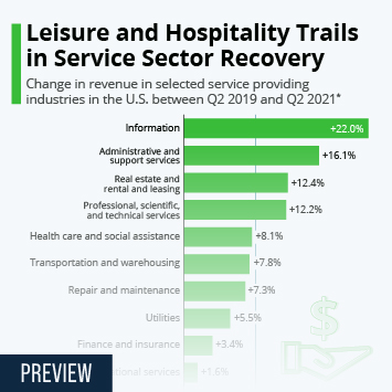 Infographic: Leisure and Hospitality Trails in Service Sector Recovery | Statista