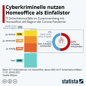 Infografik: Cyberkriminelle nutzen Homeoffice als Einfallstor   Statista