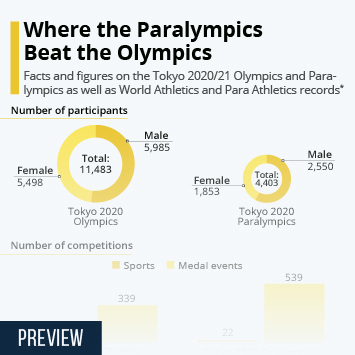 Infographic: Where the Paralympics Beat the Olympics | Statista