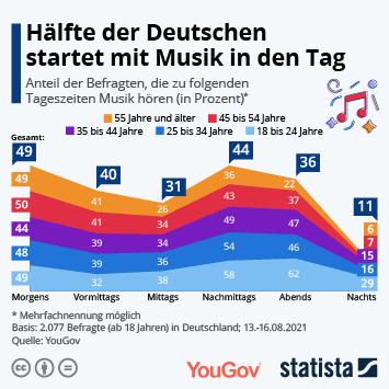 Infografik: Hälfte der Deutschen startet mit Musik in den Tag | Statista