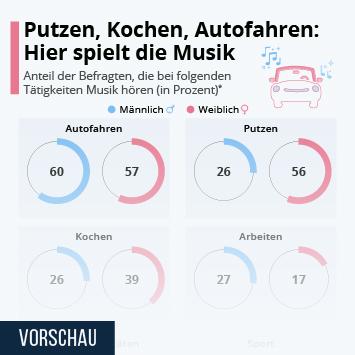 Infografik: Putzen, Kochen, Autofahren: Hier spielt die Musik | Statista