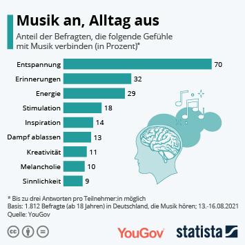 Link zu Musik an, Alltag aus Infografik