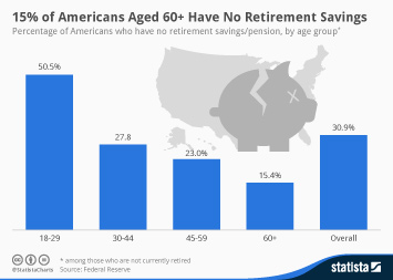 Infographic: 15% of Americans Aged 60+ Have No Retirement Savings   Statista