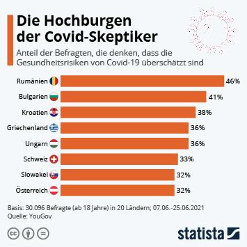 Infografik: Die Hochburgen der Covid-Skeptiker | Statista