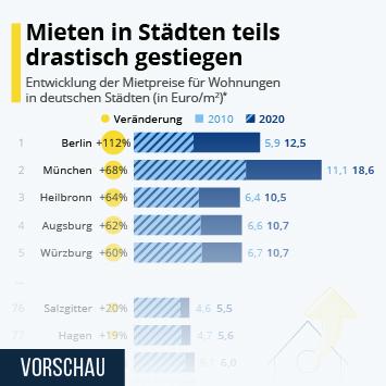 Infografik: Mieten in Städten teils drastisch gestiegen   Statista