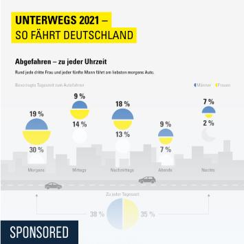 Infografik: Unterwegs 2021 – Spannendes rund ums Autofahren | Statista