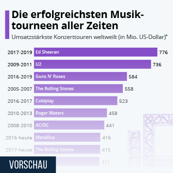 Infografik: Die erfolgreichsten Musiktourneen aller Zeiten   Statista