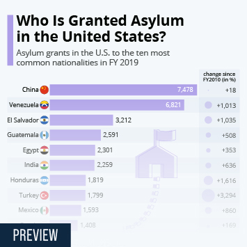 Infographic: Who Is Granted Asylum in the United States?   Statista