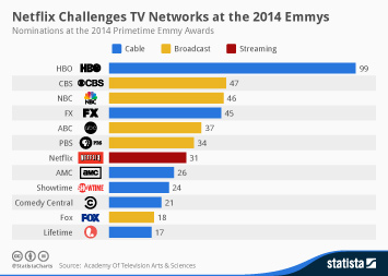 Infographic: Netflix Challenges TV Networks at the 2014 Emmys | Statista