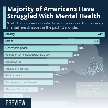 Infographic: Majority of Americans Have Struggled With Mental Health | Statista