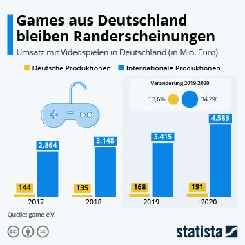 Infografik: Games aus Deutschland bleiben Randerscheinungen   Statista