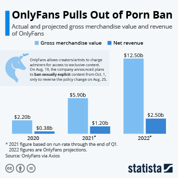 Infographic: OnlyFans Pulls Out of Porn Ban   Statista