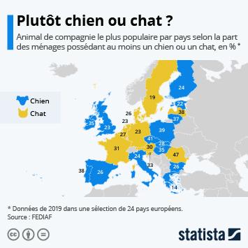 Lien vers La cause animale en France Infographie - Plutôt chien ou chat ? Quel animal préfèrent les Européens ? Infographie