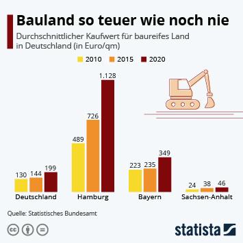 Infografik: Bauland so teuer wie noch nie | Statista