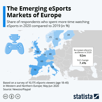 Infographic: The Emerging eSports Markets of Europe | Statista