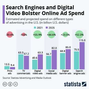 Infographic: Search Engines and Digital Video Bolster Online Ad Spend   Statista
