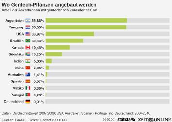 Infografik: Wo genmanipulierte Pflanzen angebaut werden | Statista