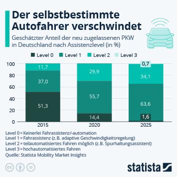 Infografik: Der autonome Autofahrer verschwindet | Statista