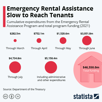 Infographic: Emergency Rental Assistance Slow to Reach Tenants | Statista