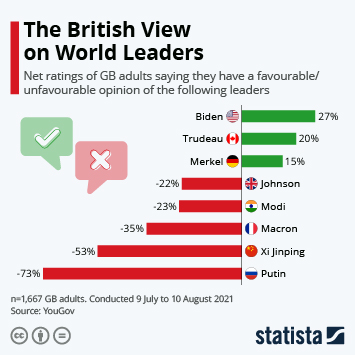 Infographic: The British View on World Leaders | Statista