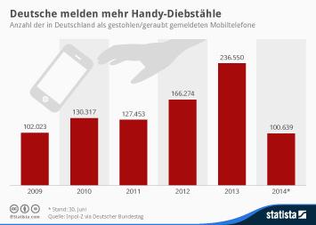 Infografik: Deutsche melden mehr Handy-Diebstähle  | Statista